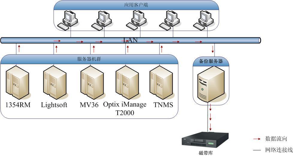 数据存储结构环境